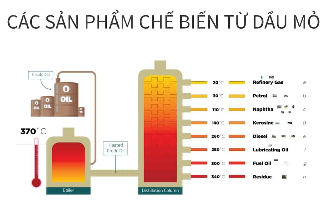 các sản phẩm hóa dầu được phân tách qua các điểm sôi khác nhau