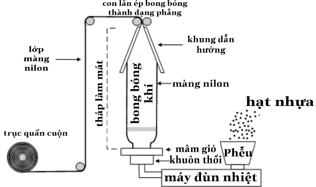 sơ đồ quy trình sản xuất túi nilon